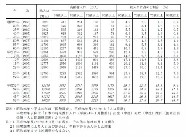 %e9%ab%98%e9%bd%a2%e8%80%85%e3%81%ae%e4%ba%ba%e5%8f%a3