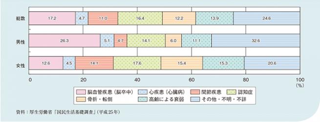 %e4%bb%8b%e8%ad%b7%e3%81%8b%e3%82%99%e5%bf%85%e8%a6%81%e3%81%a8%e3%81%aa%e3%81%a3%e3%81%9f%e5%8e%9f%e5%9b%a0