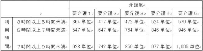 グラフ7-2
